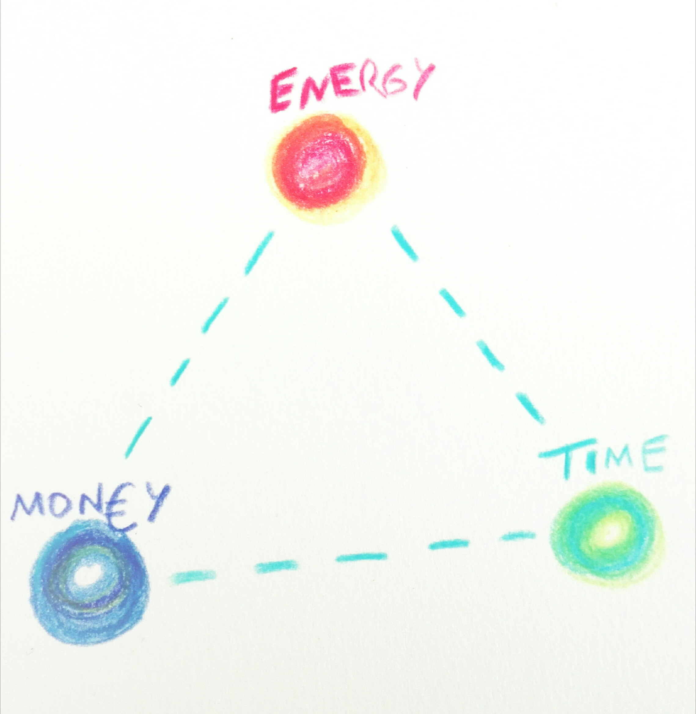 energy time money triangle