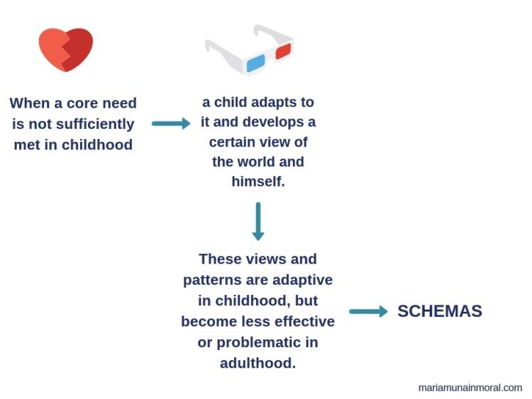 Schema Therapy - schema creation 0